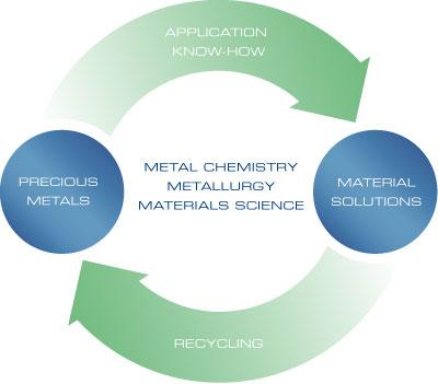 Es stellt den Edelmetallkreislauf dar. Edelmetalle / Anwendungs Know-How / Werkstofflösungen / Recycling umschließt die Metallchemie, Metallurgie und die Materialtechnologie.